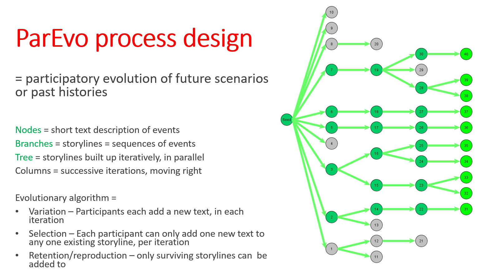 Process design slide 2019 05 29 Vs 2