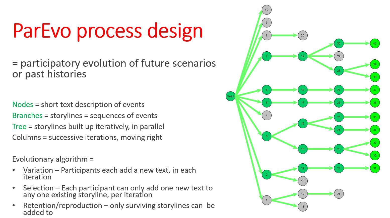 Process design slide 2019 05 29 Vs 2