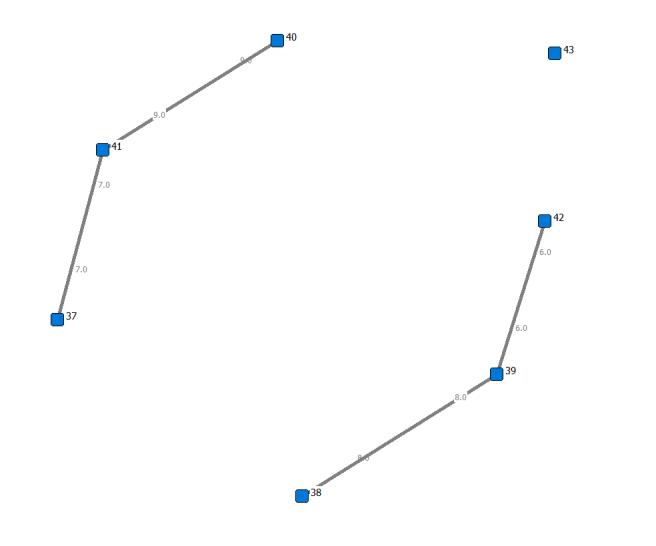 pile sorting network
