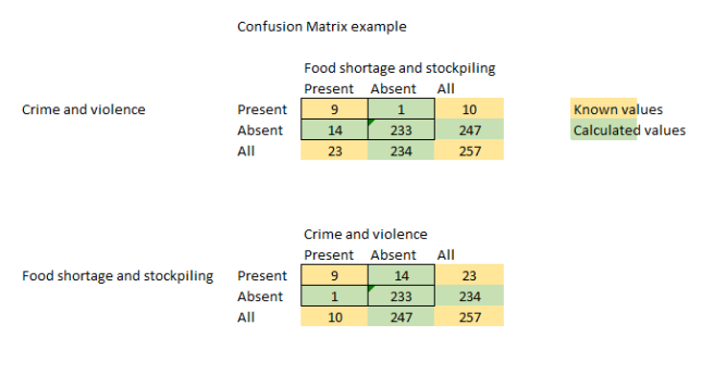 Confusion matrix example 2