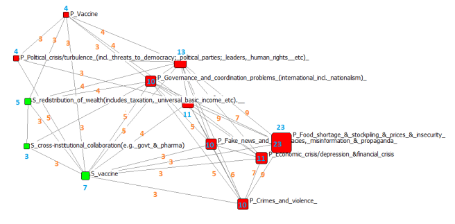 problems and solutions with node attributes vaccine ego net