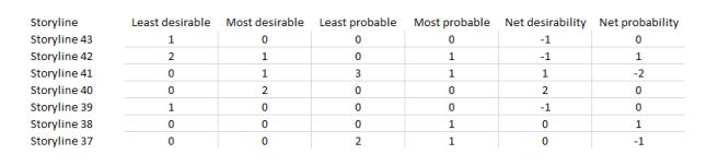 Fig 3 evaluation data matrix