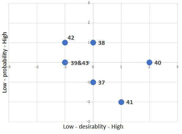 probability x desirability