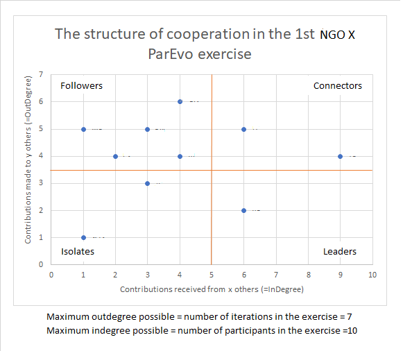 1st ODI ParEvo exercise Anon